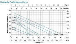 Помпа потопяема винтова 4DWGM1.8/50-0.50,  Ф98 мм- 2 години гаранция