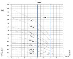 Помпа потопеяма 4SPD 5 17-1.5 - Ф 98мм- 2 години гаранция